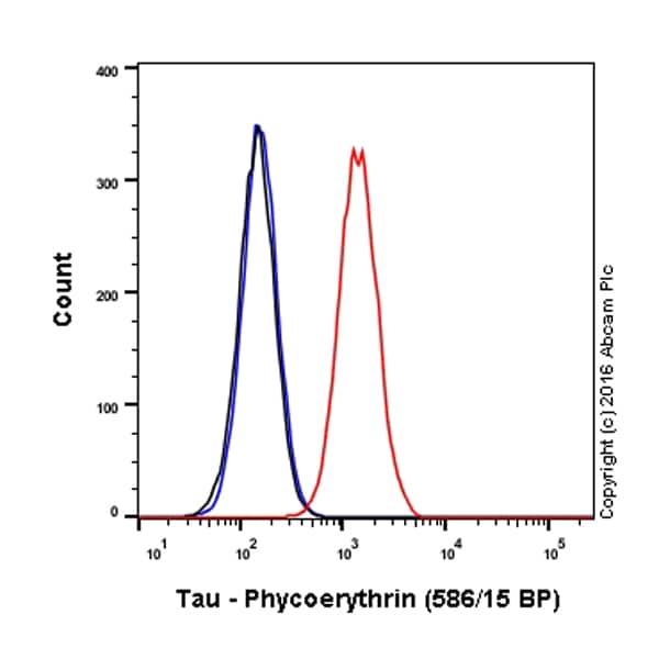 Flow Cytometry - Anti-Tau antibody [EP2456Y] (Phycoerythrin) (ab210985)