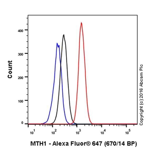 Flow Cytometry - Alexa Fluor® 647 Anti-MTH1 antibody [EPR15934] (ab211005)