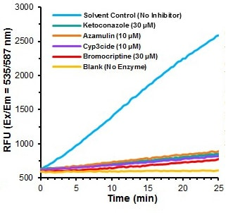CYP3A4 Inhibitor Screening Kit (Fluorometric) (ab211077)