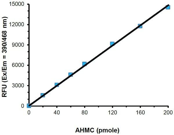 CYP2D6 Activity Assay Kit (Fluorometric) (ab211078)