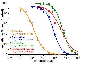 CYP2D6 Inhibitor Screening Kit (Fluorometric) (ab211079)