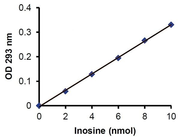 Adenosine Deaminase (ADA) Activity Assay Kit (Colorimetric) (ab211093)