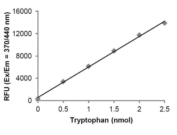 Tryptophan Assay Kit (Fluorometric) (ab211098)
