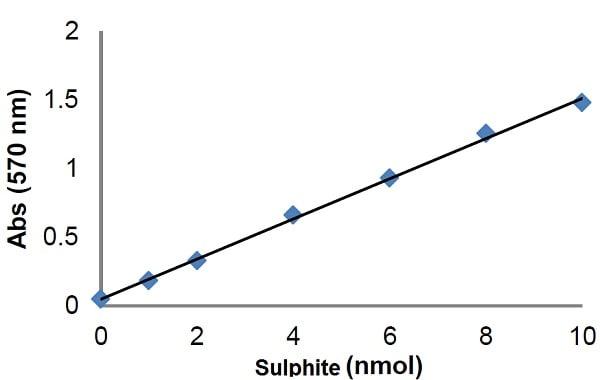 Total Sulphite Assay Kit (Colorimetric) (ab211102)