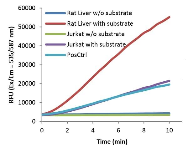 Phosphoglucomutase activity