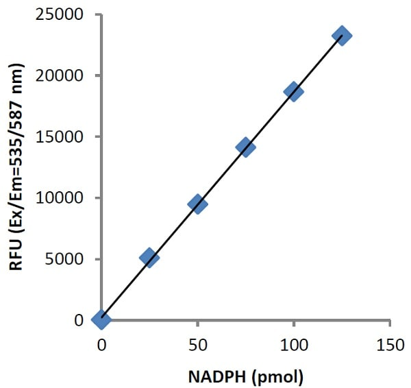 Typical NADPH Standard Calibration Curve.