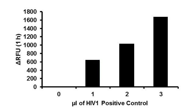 HIV-1 Protease Activity Assay Kit (Fluorometric) (ab211105)