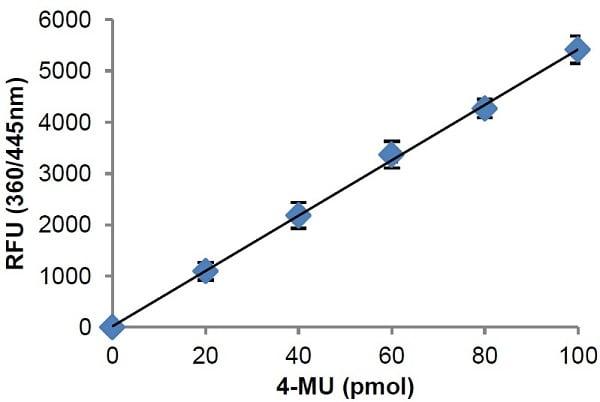 Lysozyme Activity Assay Kit (Fluorometric) (ab211113)