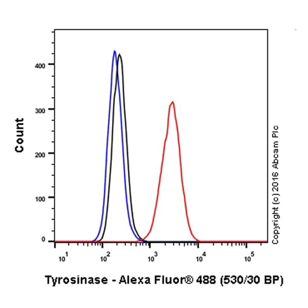Flow Cytometry - Anti-Tyrosinase antibody [EPR10141] (Alexa Fluor® 488) (ab211393)