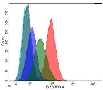 Flow Cytometry - Anti-PLA2R antibody [12-6-5] (ab211490)