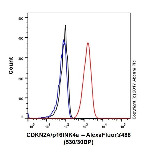 Flow Cytometry - Anti-CDKN2A/p16INK4a antibody [EPR20418] (ab211542)