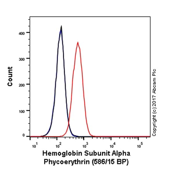 Flow Cytometry - Anti-Hemoglobin subunit alpha antibody [EPR3608] (Phycoerythrin) (ab211589)