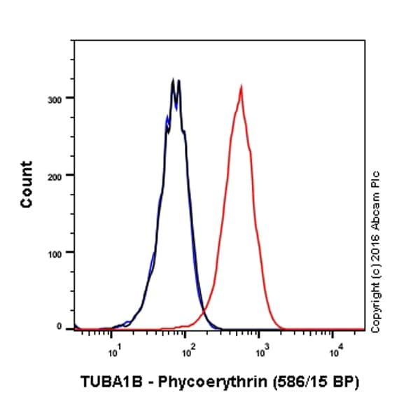 Flow Cytometry - Anti-TUBA1B antibody [EPR1333] (Phycoerythrin) (ab211590)