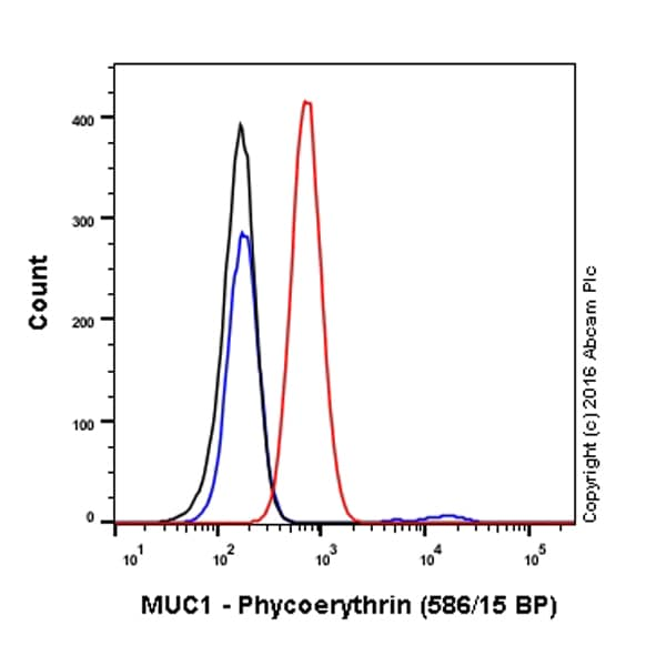 Flow Cytometry - Anti-MUC1 antibody [EPR1023] (Phycoerythrin) (ab211592)