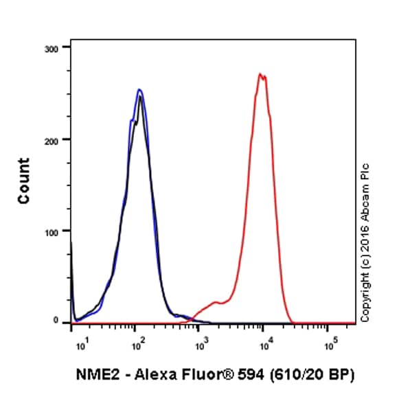 Flow Cytometry - Alexa Fluor® 594 Anti-NME2 antibody [EPR8351] (ab211597)