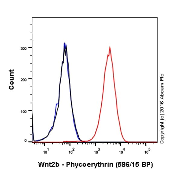 Flow Cytometry - PE Anti-Wnt2b antibody [EPR13386] (ab211617)