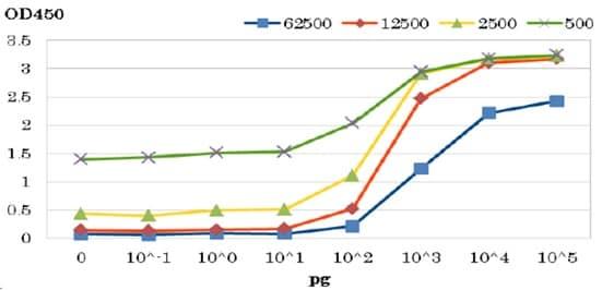 ELISA - Anti-HIV protease antibody (ab211627)