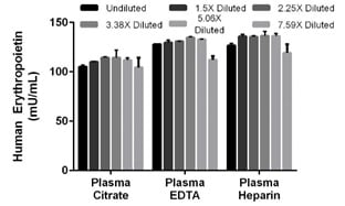 Interpolated concentrations of spiked recombinant Erythropoietin in human plasma samples.