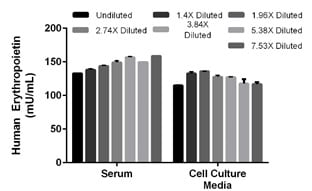 Interpolated concentrations of spiked recombinant Erythropoietin in human serum and cell culture media samples.