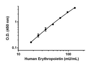 Example of human Erythropoietin standard curve in Sample Diluent 30BS.