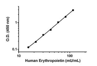 Example of human Erythropoietin standard curve in Sample Diluent 10BS.
