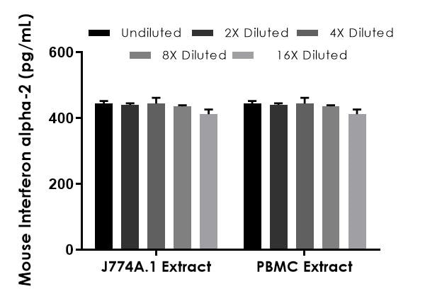 Interpolated concentrations of spiked Interferon alpha-2 in mouse J774A.1 and PBMC extracts based on a 50 µg/mL extract load.