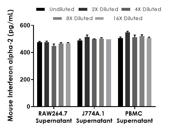 Interpolated concentrations of spiked Interferon alpha-2 in mouse cell culture supernatant samples.