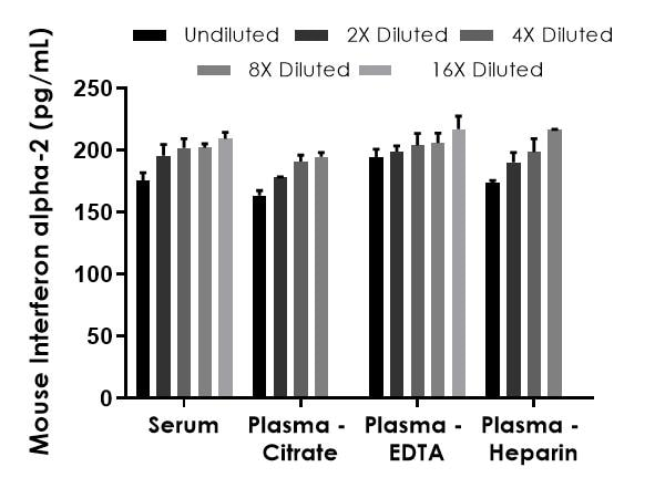 Interpolated concentrations of spiked Interferon alpha-2 in mouse serum and plasma samples.