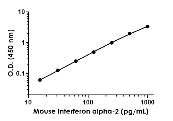 Example of mouse Interferon alpha-2 standard curve in Sample Diluent 1X Cell Extraction Buffer PTR.