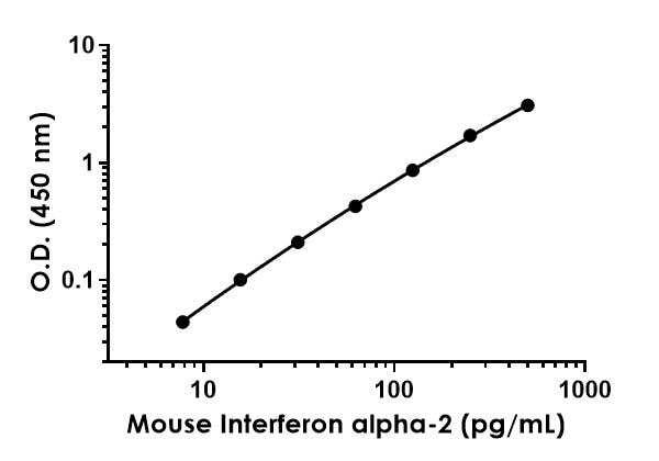 Example of mouse Interferon alpha-2 standard curve in Sample Diluent NS