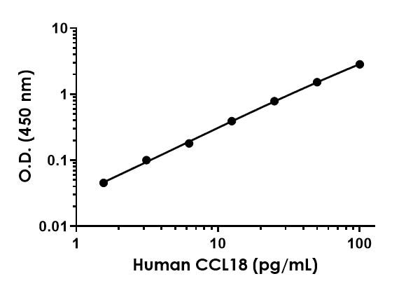 Example of human MIP4 standard curve in Sample Diluent NS