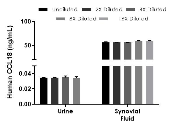 . Interpolated concentrations of native CCL18 in human urine, synovial fluid, and PBMC stimulated media samples.