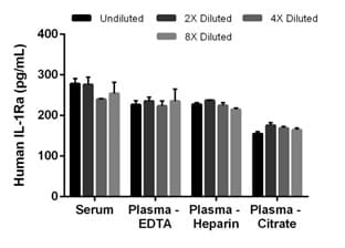 Interpolated concentrations of native IL-1Ra in human serum and plasma samples.