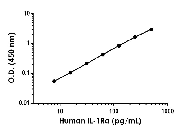 Example of human IL-1Ra standard curve in Sample Diluent NS.