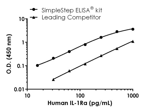 Human IL-1RA standard curve comparison data.