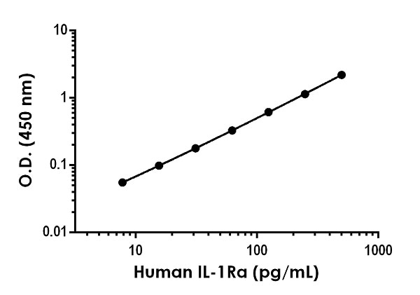 Example of human IL-1Ra standard curve in 1X Cell Extraction Buffer PTR.