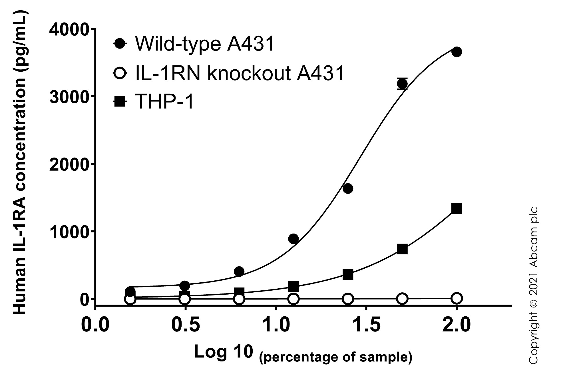 Sandwich ELISA - Human IL-1RA knockout A-431 and THP-1 cells