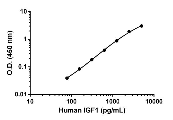 Example of human IGF1 standard curve.