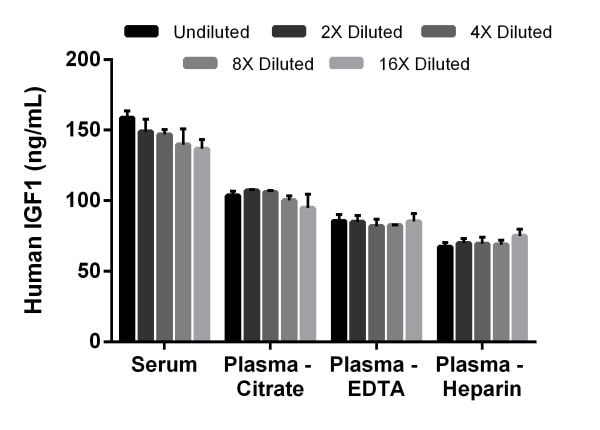Interpolated concentrations of native IGF1 in human serum and plasma samples.