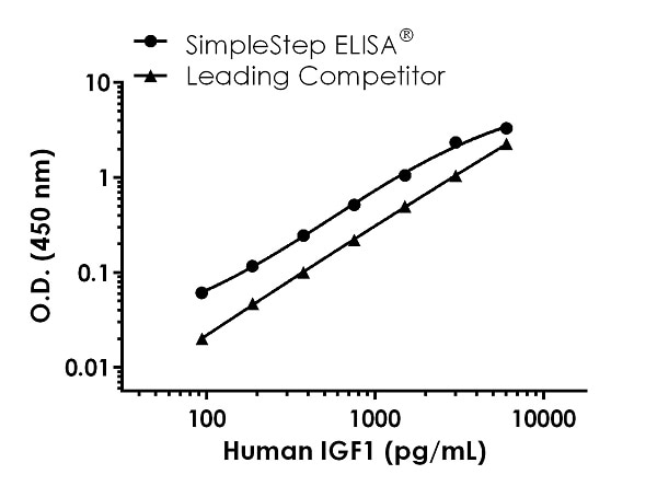 Human IGF1 competitor curve comparison