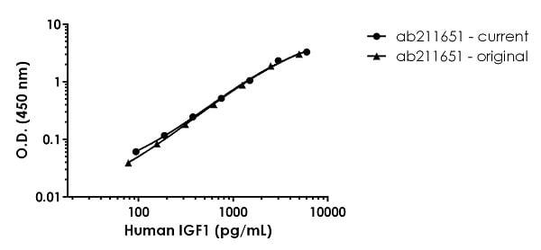 Human IGF1 standard curve comparison