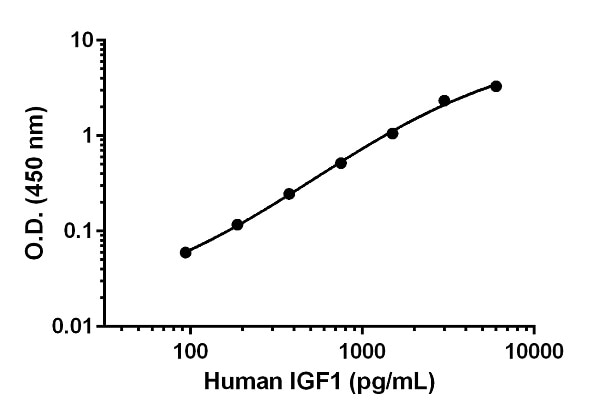 Example of human IGF1 standard curve in Sample Diluent NS + 1X Enhancer.