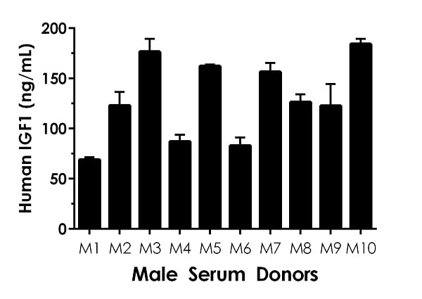 1% Serum from ten individual healthy human male donors was measured in duplicate.