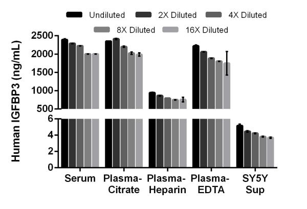 Interpolated concentrations of native IGFBP3 in human serum, plasma and cell culture supernatant samples.
