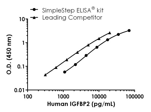 Human IGFBP3 standard curve comparison data.