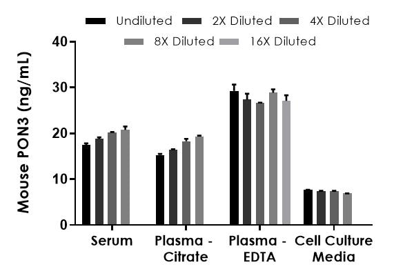 Interpolated concentrations of spiked recombinant PON3 in pooled samples.