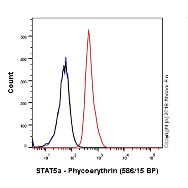 Flow Cytometry - Anti-STAT5a antibody [E289] (Phycoerythrin) (ab211686)