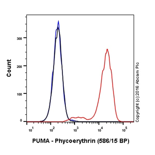 Flow Cytometry - Anti-PUMA antibody [EP512Y] (Phycoerythrin) (ab211689)