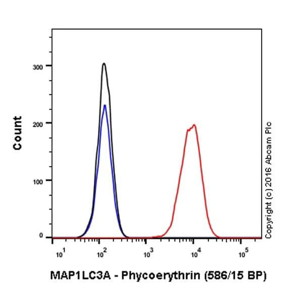 Flow Cytometry - PE Anti-MAP1LC3A antibody [EP1983Y] - Autophagosome Marker (ab211691)