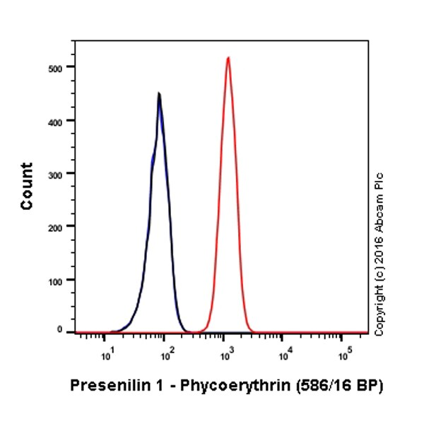 Flow Cytometry - Anti-Presenilin 1/PS-1 antibody [EP2000Y] (Phycoerythrin) (ab211693)